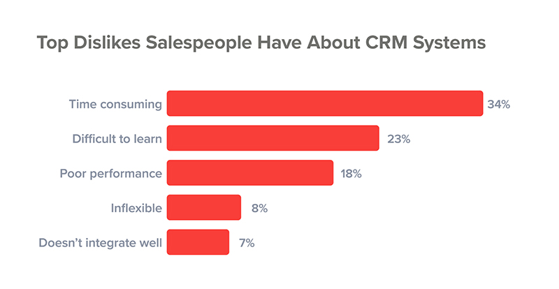 top-dislikes-salespeople-crm-system.jpg