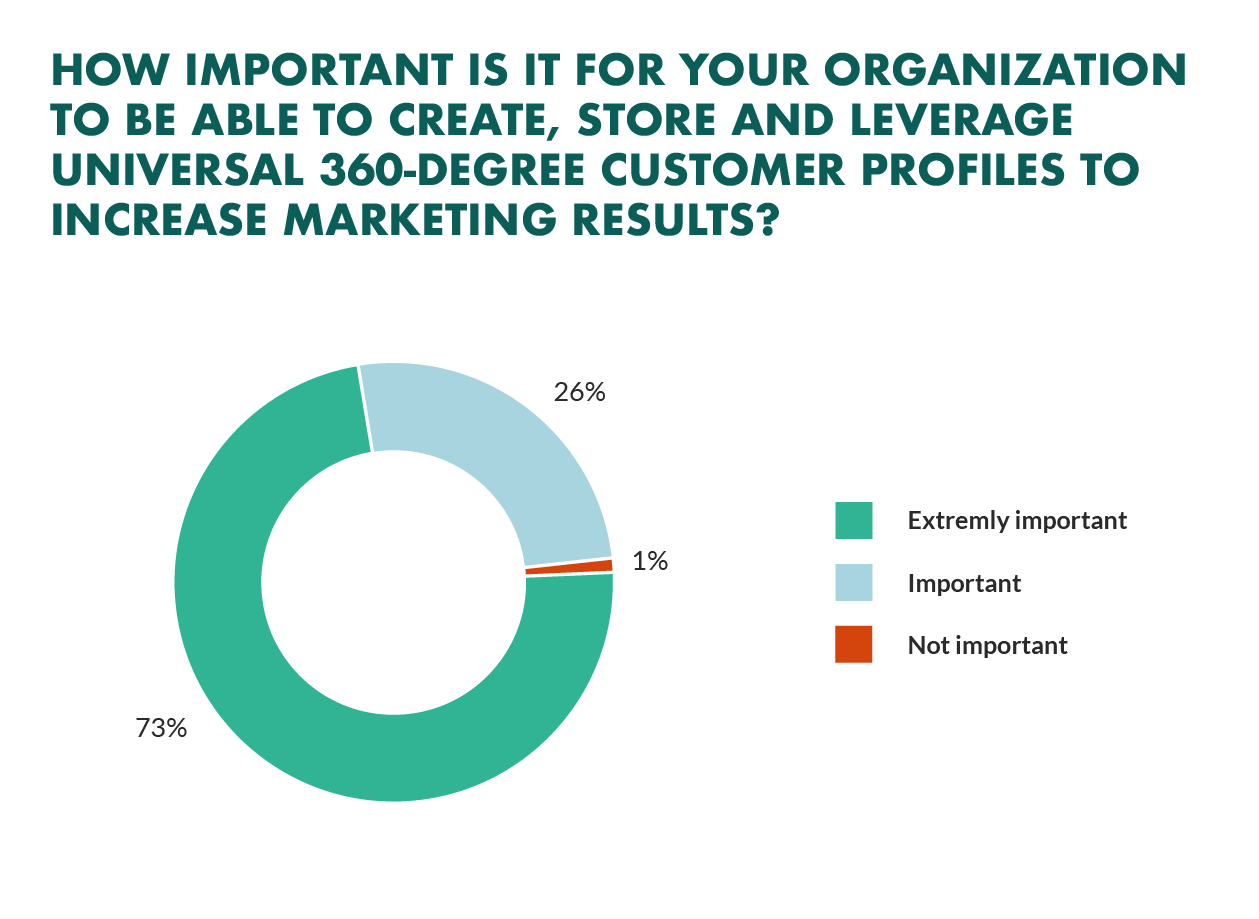importance-customer-profiles.png