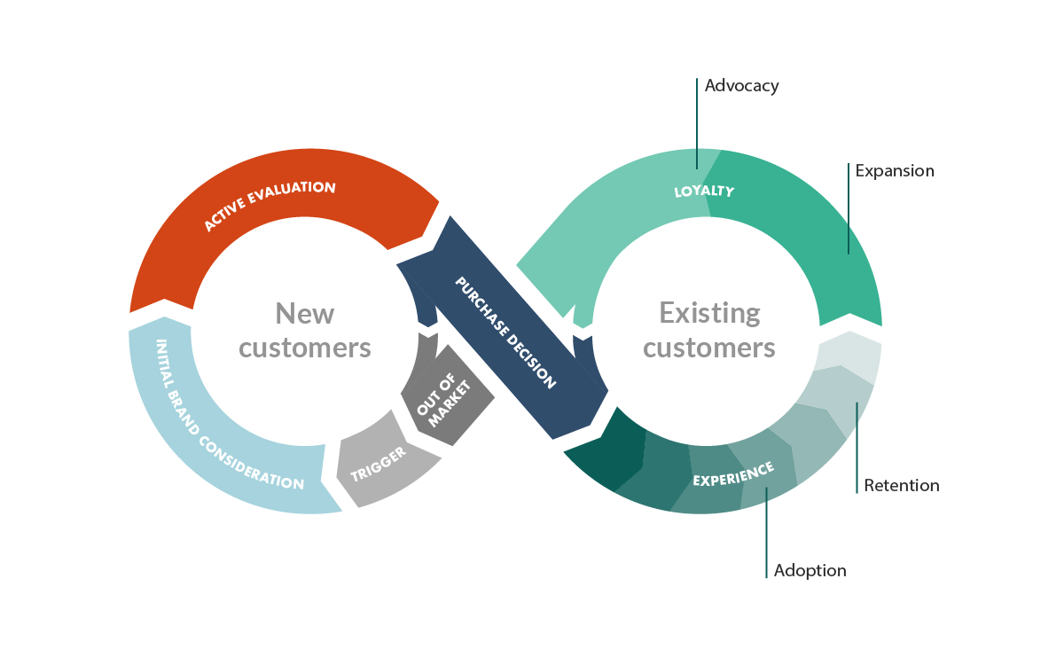 customer-success-within-customer-journey.png